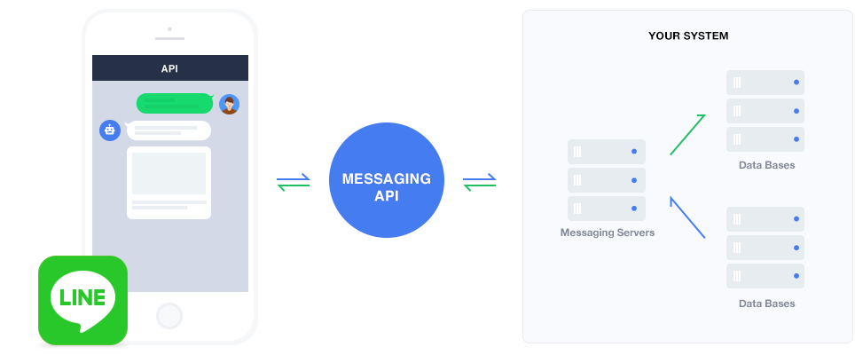Line Bot With Line Messaging API